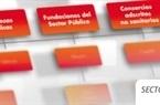 Jornada La situación del sector público instrumental local valenciano en la actualidad